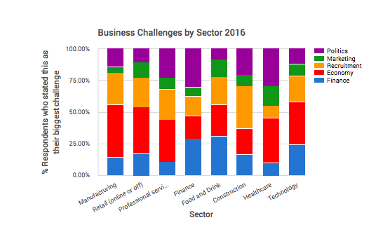 budget 2016 business challenges