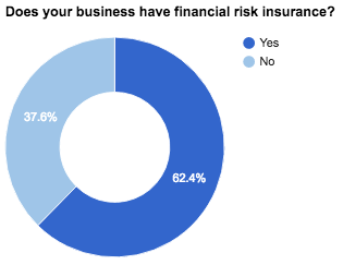 Does your business have financial risk insurance - Company Check