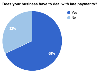 Does your business have to deal with late payments - Company Check