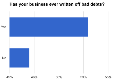 Has your business ever written off bad debts - Company Check