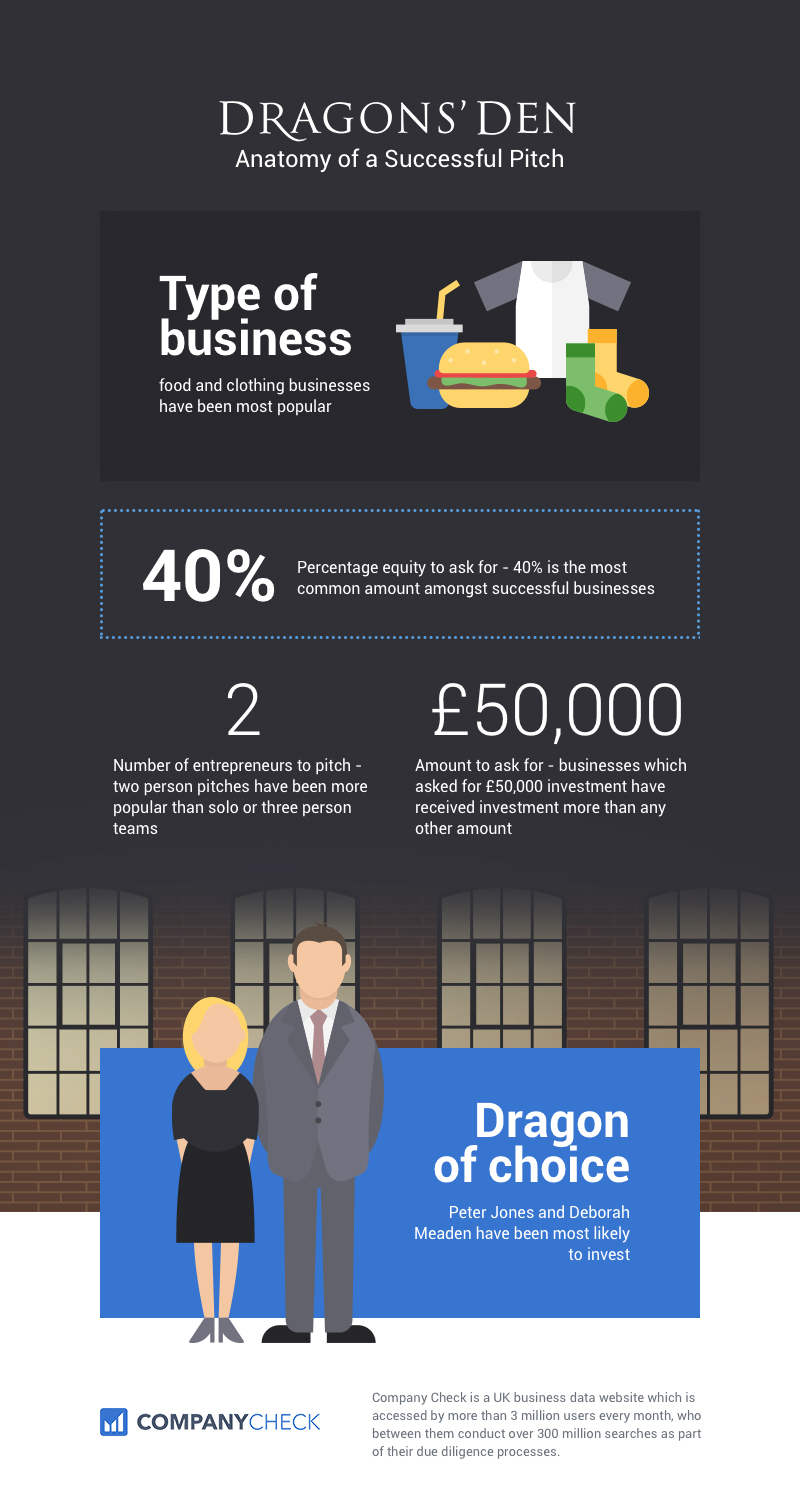 anatomy of a successful dragons den pitch