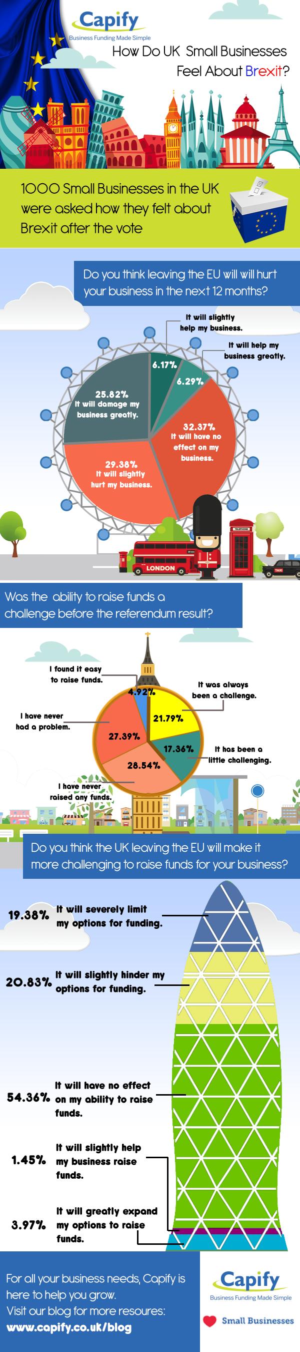 Capify Infographic