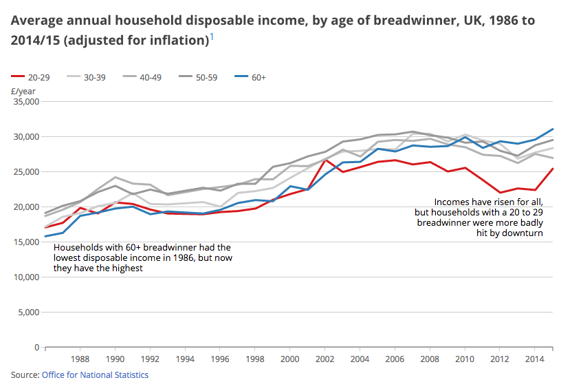 ONS chart showing the average annual household disposable income, by age of breadwinner, UK, 1986 to 2015/15 (adjusted for inflation)