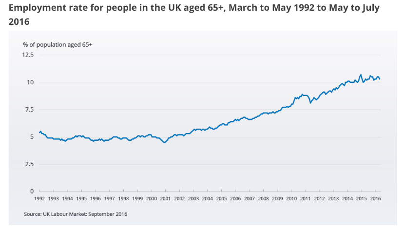 Employment rate for people in the UK aged 65+, March to May 1992 to May to July 2016