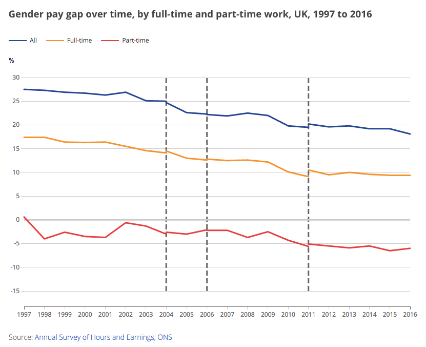 Gender pay gap over time, by full-time and part-time work, UK, 1997 to 2016