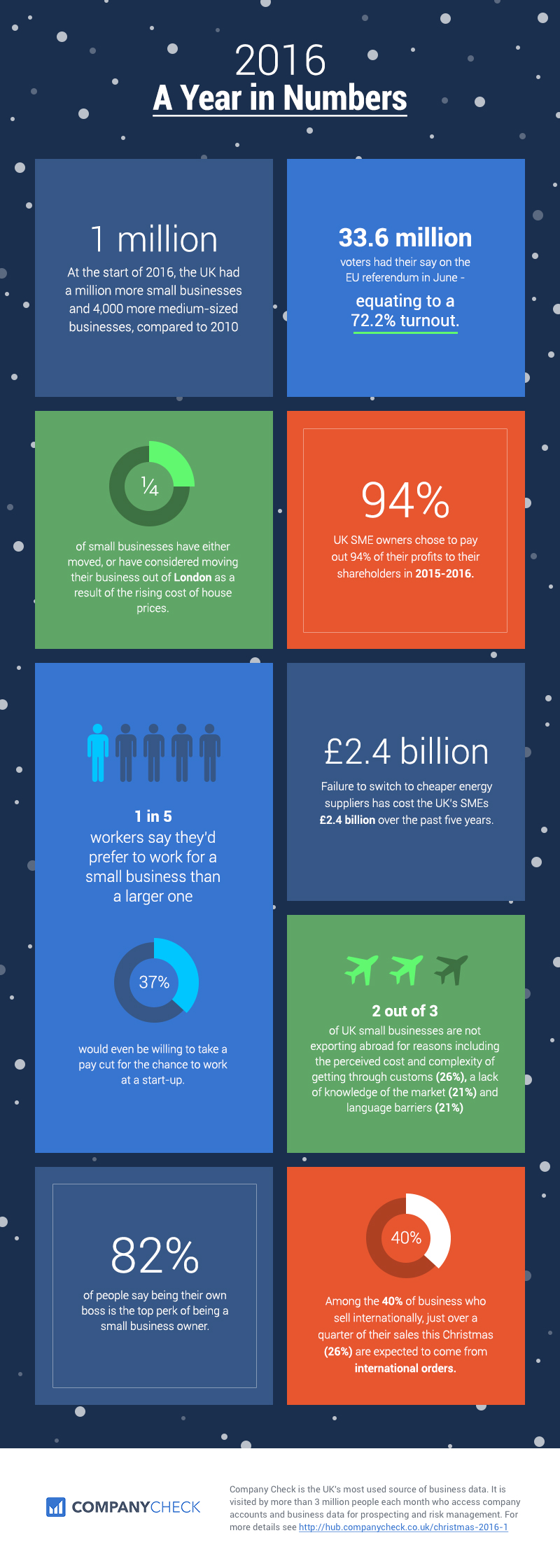 2016 - a year in numbers