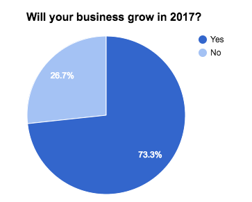 business-census-2017-business-growth