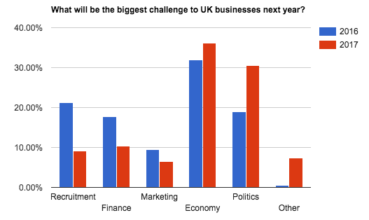business-census-biggest-challenge-comparison