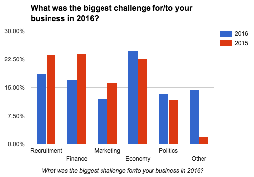 business-census-biggest-challenge