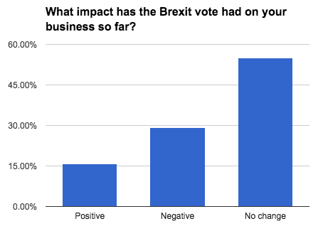 business-census-brexit-impact