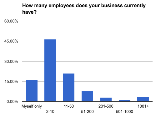 business-census-business-size