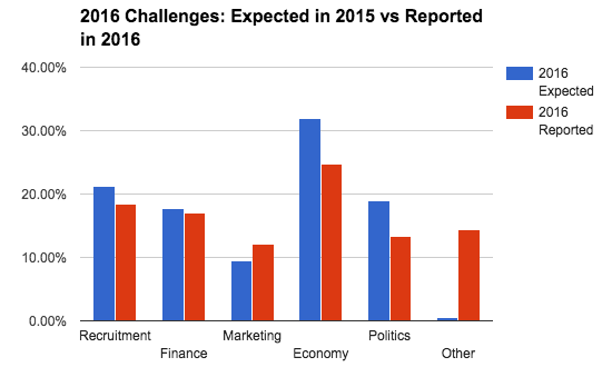 business-census-challenges-expected-vs-reported