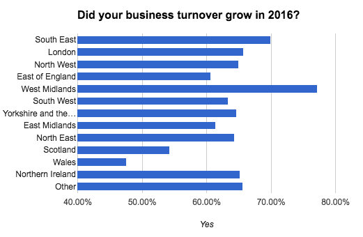 business-census-did-turnover-grow-business-location