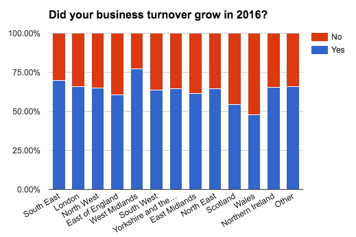 business-census-did-turnover-grow-location
