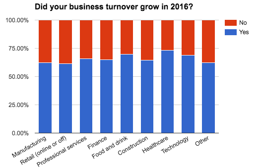 business-census-did-turnover-grow-sector