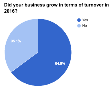business-census-did-your-business-grow