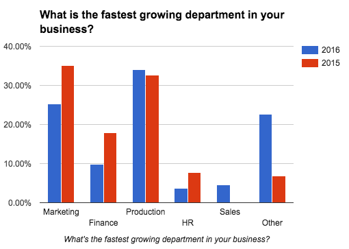 business-census-fastest-growing-department