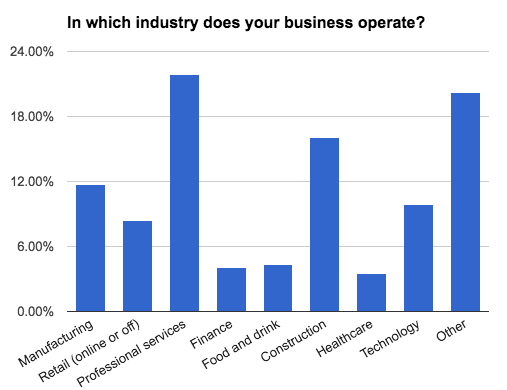 business-census-industry