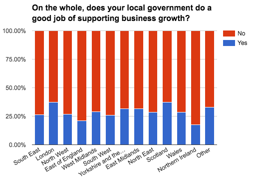 business-census-local-government-by-region