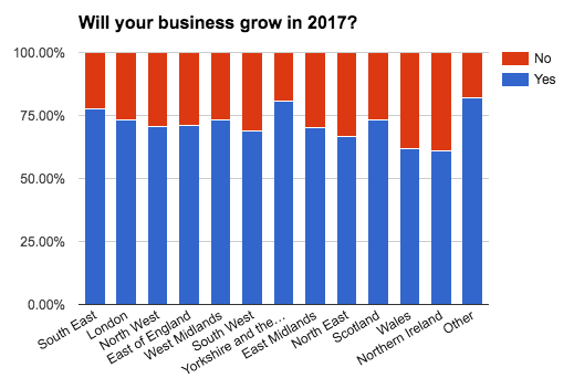 business-census-will-your-business-grow-location