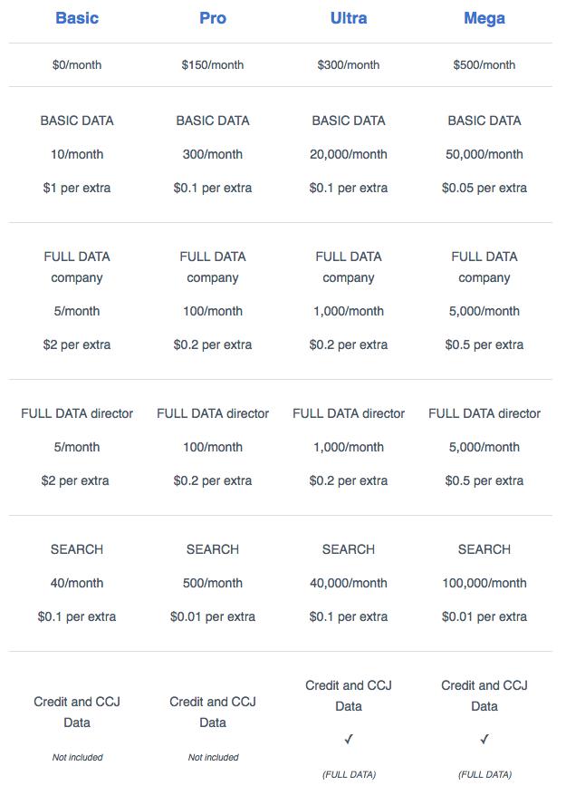 API pricing